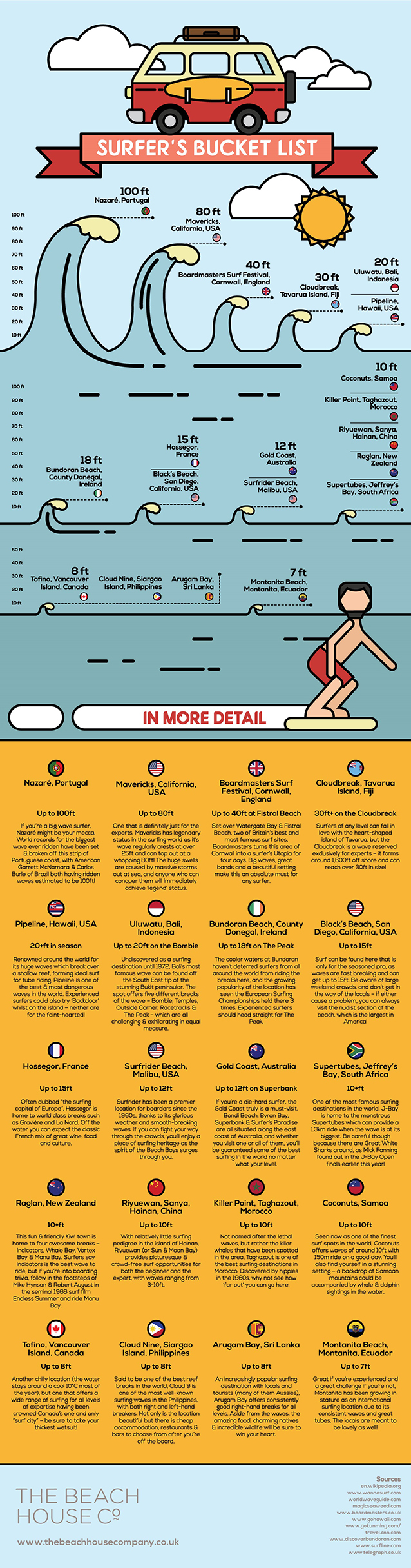 Le onde più alte al mondo secondo l'infografica di The Beach House Company.