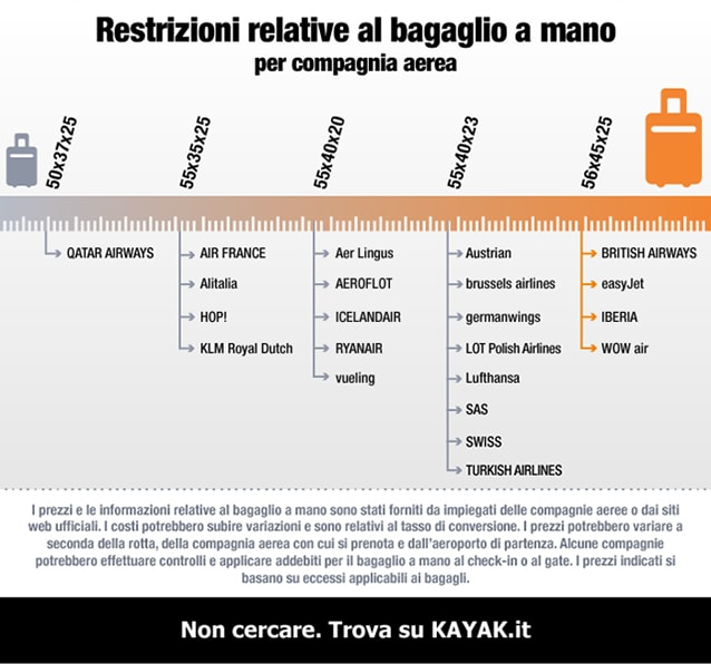easyJet: bagaglio più grande e pesante; Ryanair ne permette due (Infografica Kayak.it).