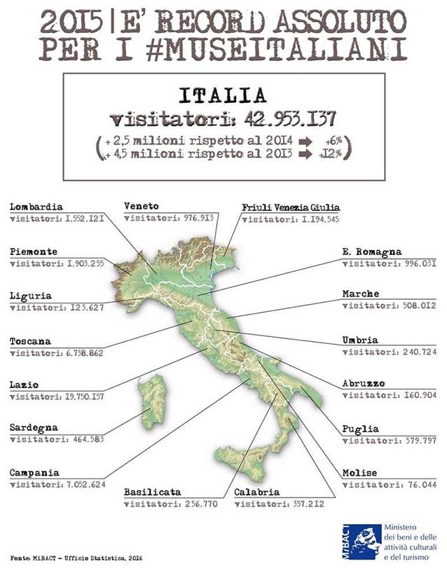 Numero di ingressi nei musei italiani nel 2016.