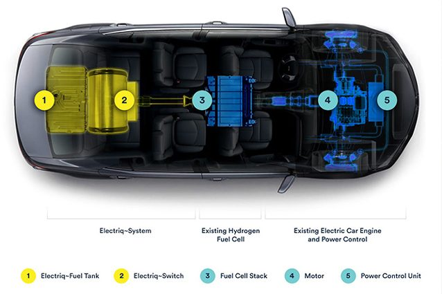 Il sistema inventato dalla Electriq