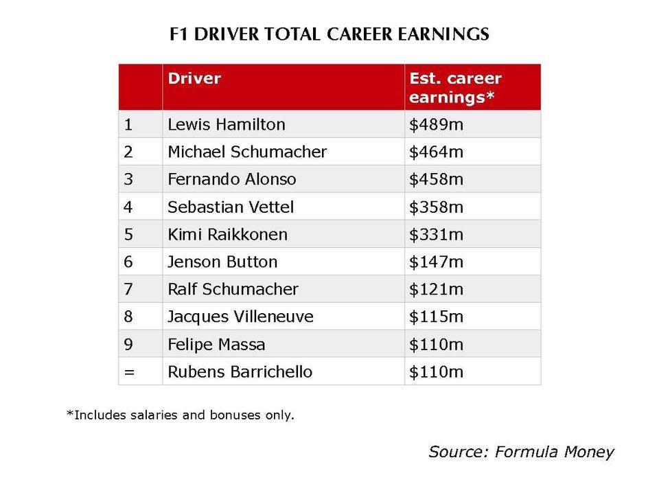 La classifica dei piloti che hanno incassato di più – @Formula Money