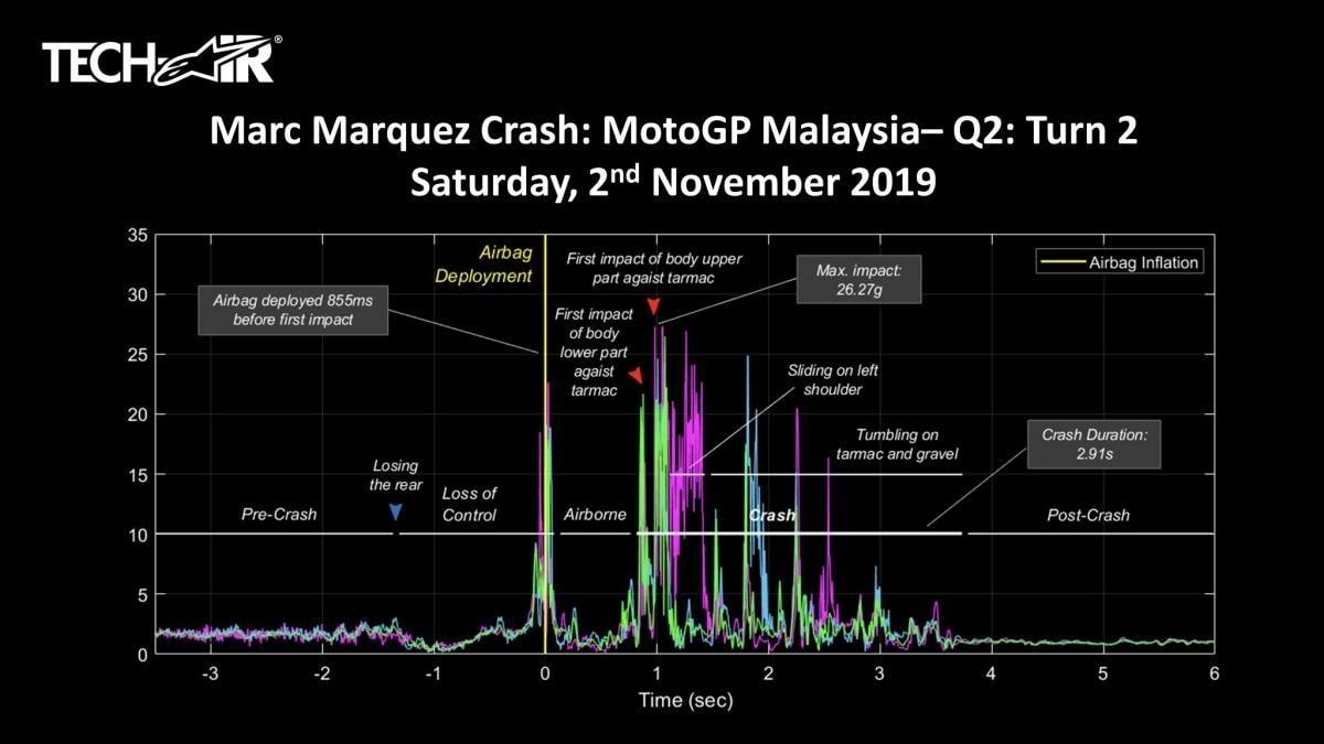 Il grafico della caduta di Marquez a Phillip Island / Alpinestars
