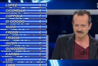 """Rocco Papaleo contro il pubblico di Tale e Quale: """"Ma fatevi i c**zi vostri"""""""