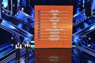 Sanremo 2021, la classifica generale dal primo all'ultimo posto dopo la seconda serata