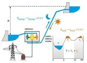 Schema funzionamento impianto di pompaggio (foto tratta da articolo citato)