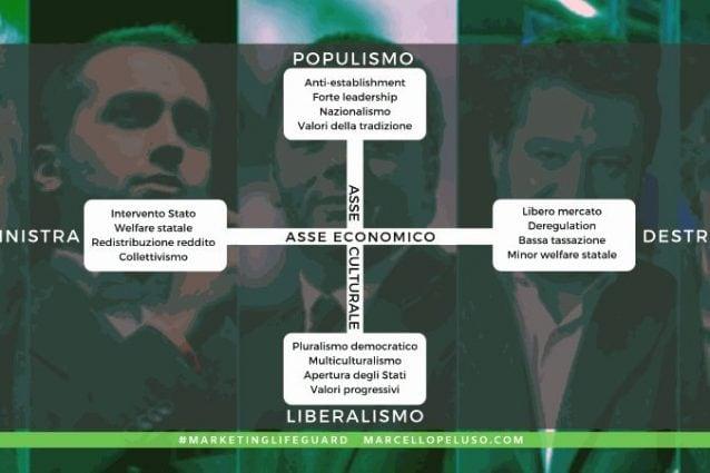 Populismo e liberalismo