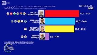 Regionali Lazio 2018 sondaggi: per gli exit poll Nicola Zingaretti in vantaggio