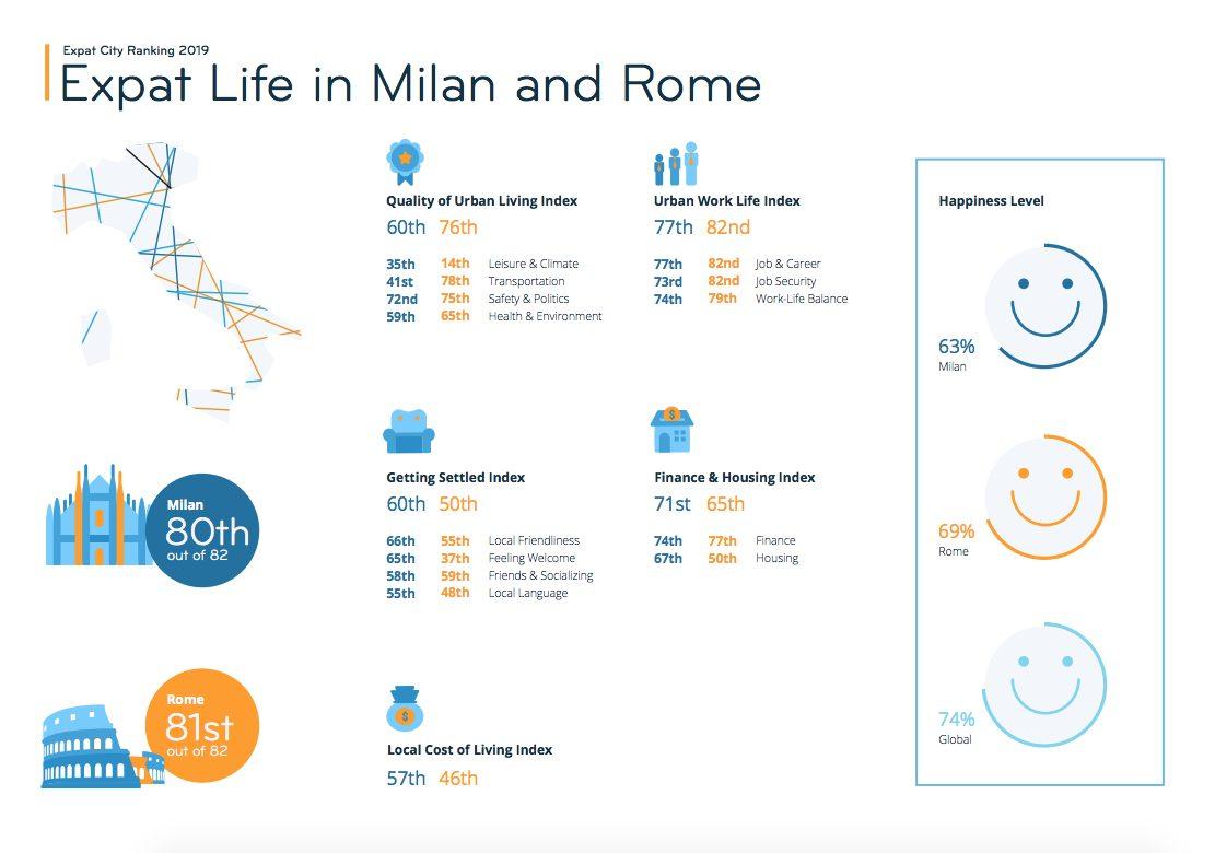 La vita degli expat a Milano e a Roma