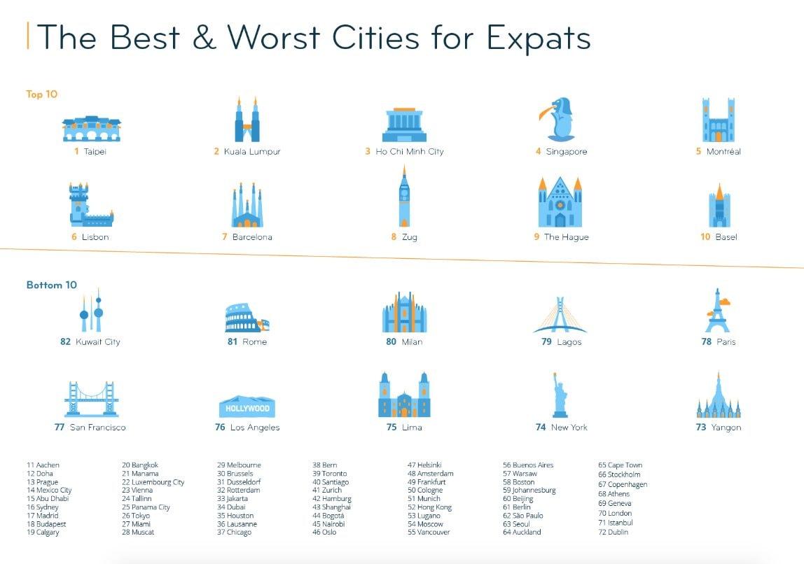 Migliori e peggiori città dove espatriare