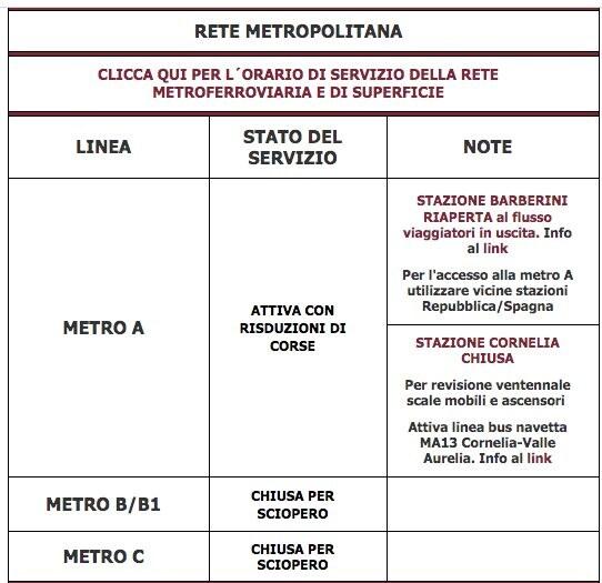 La situazione delle metropolitane – aggiornamento 9.10
