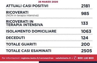 Coronavirus, nel Lazio 210 nuovi casi, a Roma solo 38 in più