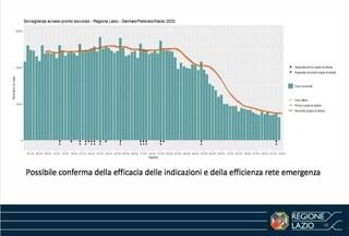 """Coronavirus, studio dello Spallanzani: """"Lazio, mai superata soglia di allerta nei pronto soccorso"""""""