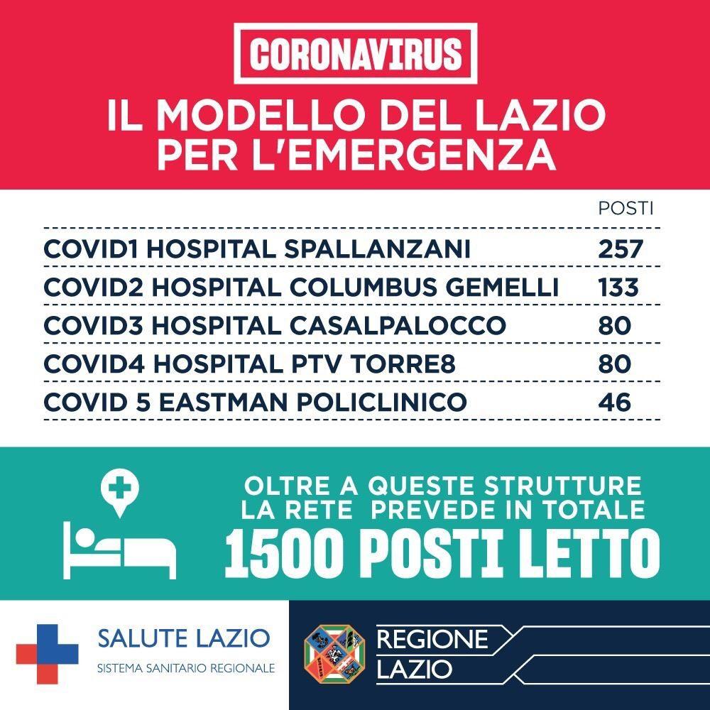 Il modello del Lazio per l'emergenza