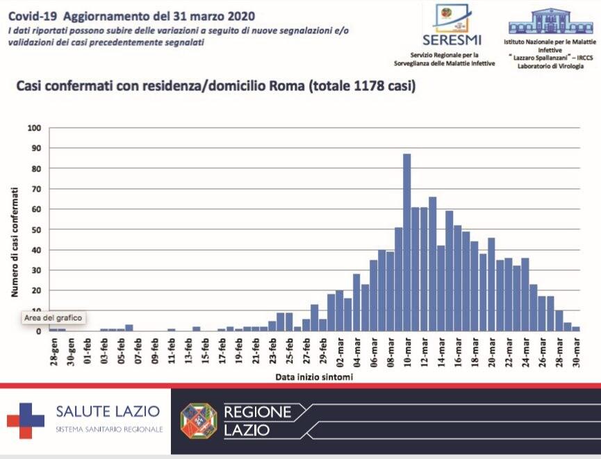 Il picco dei contagi a Roma