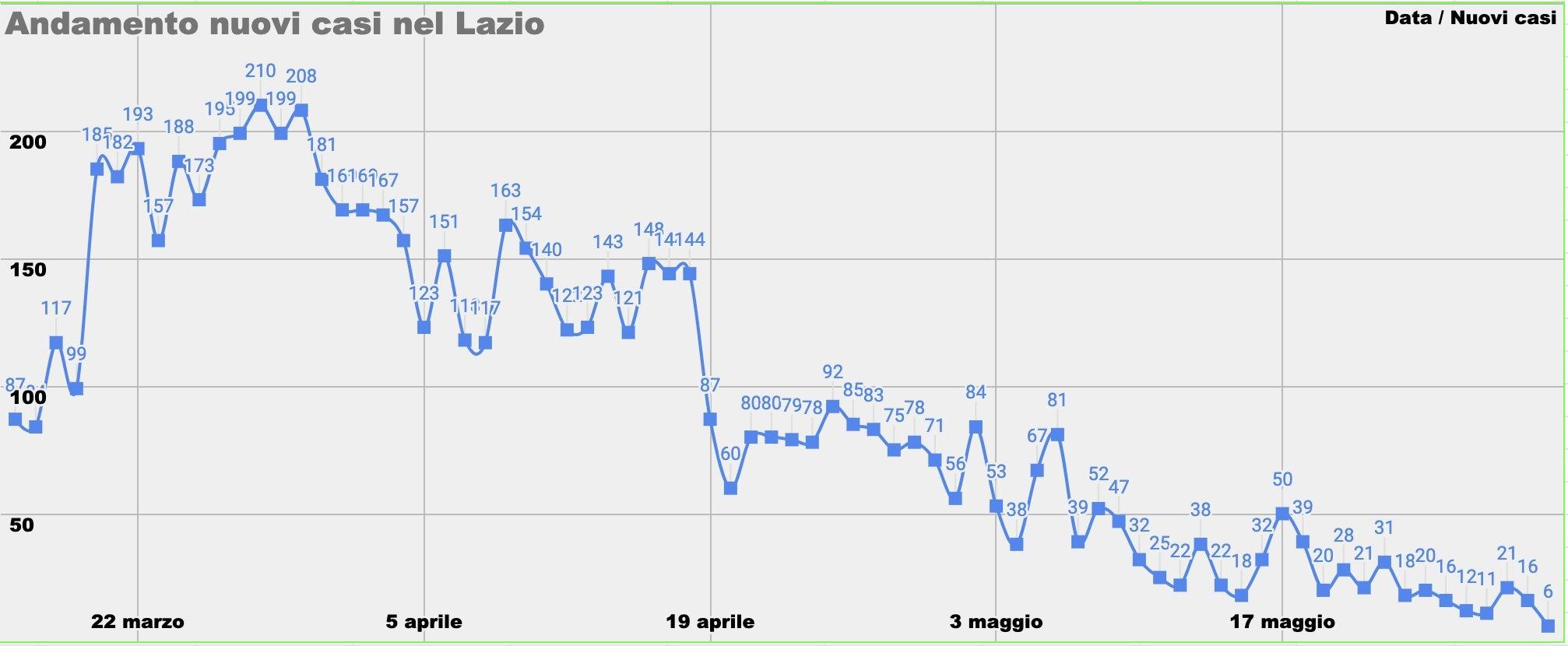 L'andamento dei nuovi casi nel Lazio