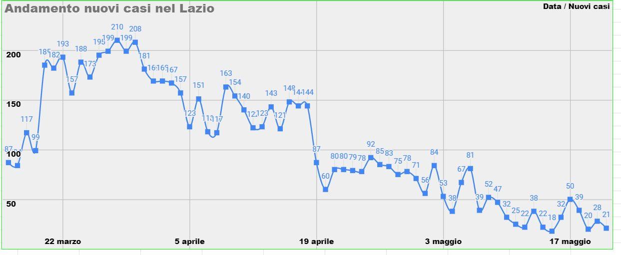 Andamento dei nuovi casi nel Lazio