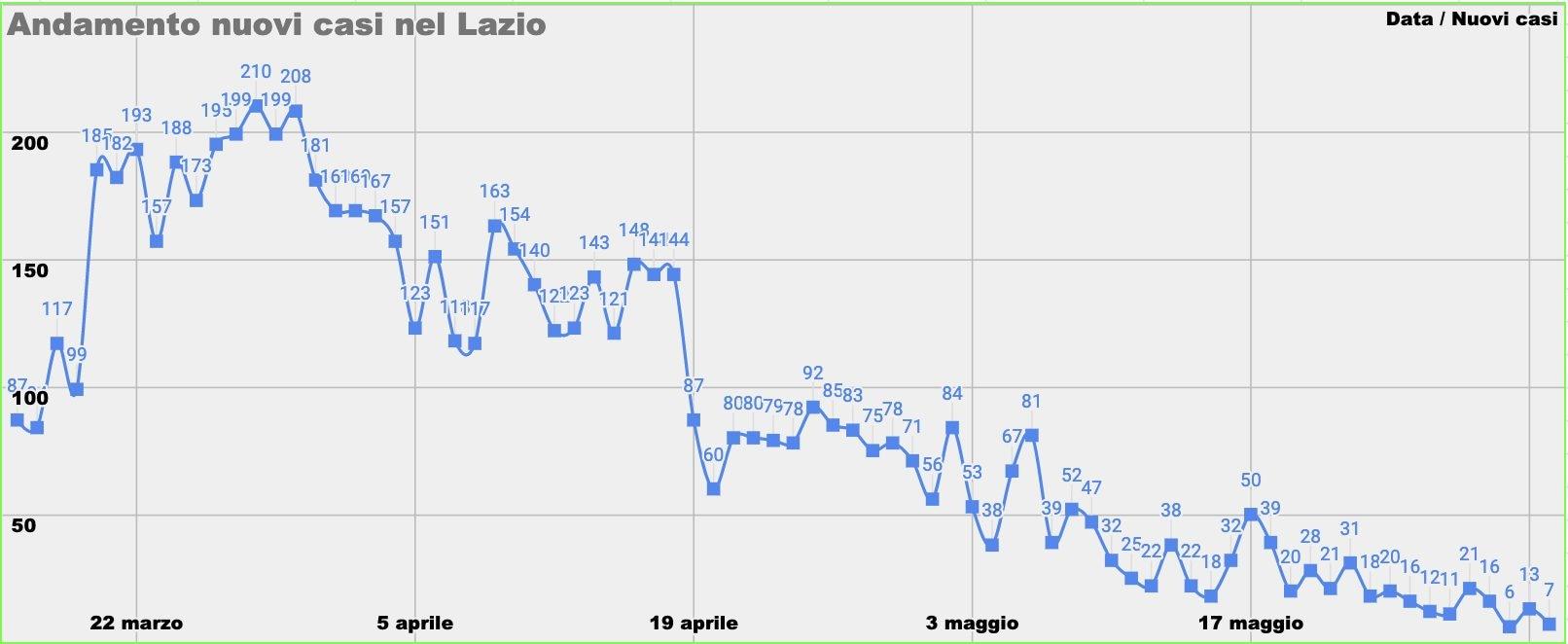 L'andanmento dei nuovi casi nel Lazio