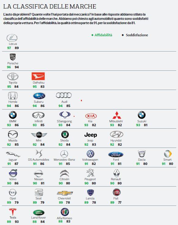 La classifica che 'boccia' le auto italiane (Altroconsumo)