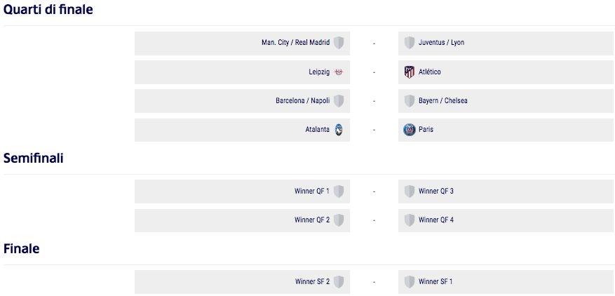 Il tabellone della Champions League sorteggiato in vista della final eight