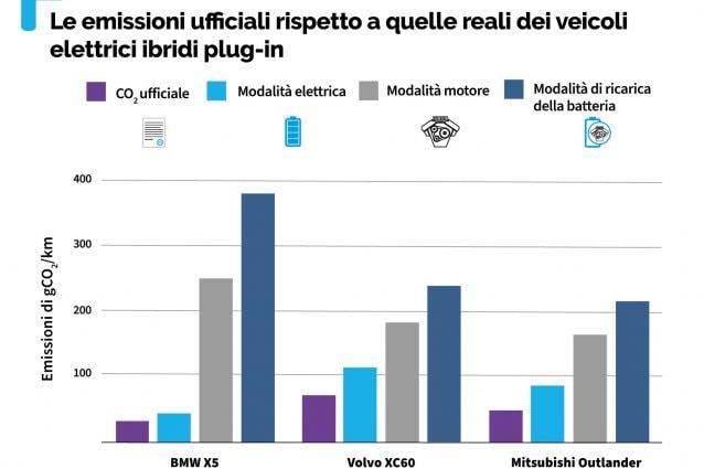 I risultati dei test messi a confronto con i valori ufficiali dichiarati dalle case automobilistiche (Fonte Transport & Environment)