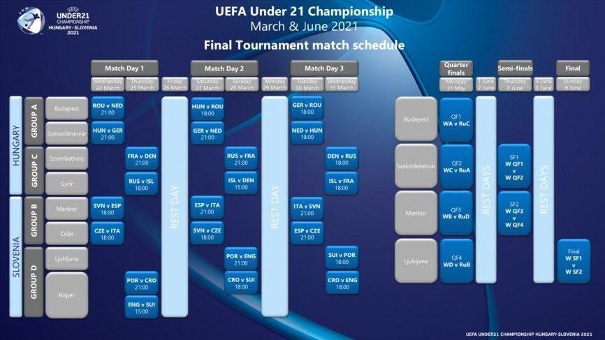 Europei 2021 Under 21, calendario e partite dell'Italia