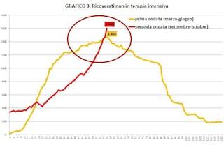 Nel Lazio il numero dei ricoveri per coronavirus ha già superato il picco della prima ondata
