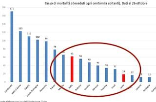 Il tasso di mortalità nel Lazio per Covid-19 è il 70 per cento in meno rispetto alla media italiana