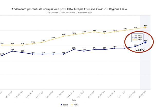 Grafico terapie intensive del Lazio