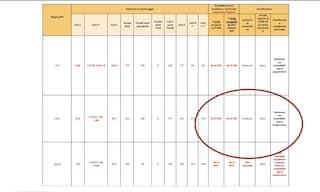 Lazio zona gialla nel nuovo dpcm: come e perché può diventare area rossa o arancione