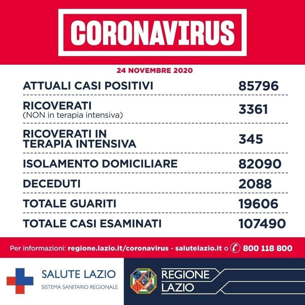 Covid Lazio, 2.509 nuovi contagi e 62 decessi nelle ultime 24 ore