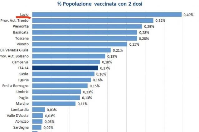Vaccino anti-Covid: in Abruzzo somministrate 24.609 dosi (63.6%)