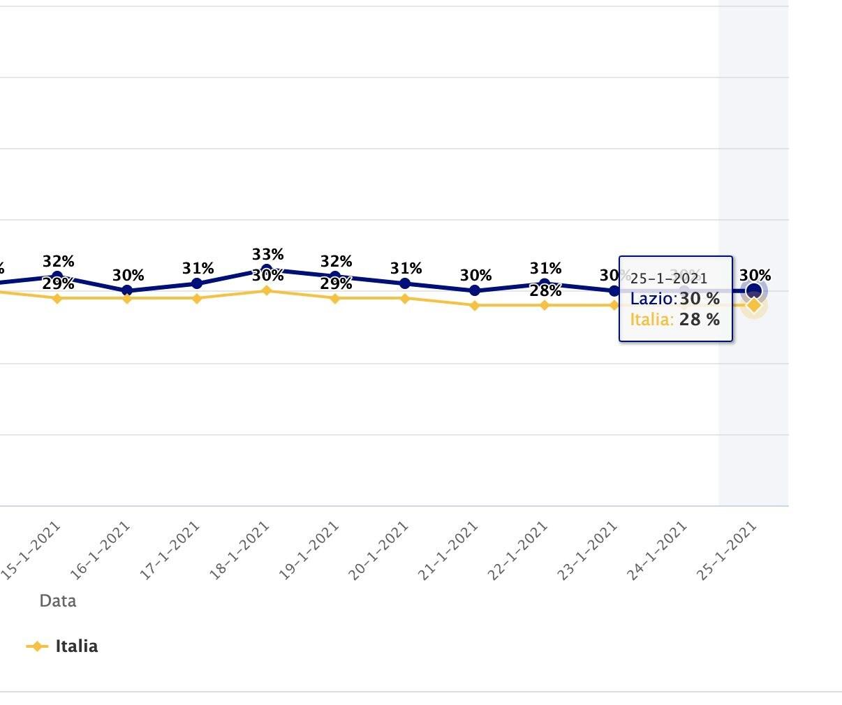 Tasso di occupazione dei reparti di terapia intensiva nel Lazio – Fonte Agenas