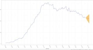 Indice Rt a 0.94 e calo ricoveri: perché il Lazio resterà in zona gialla