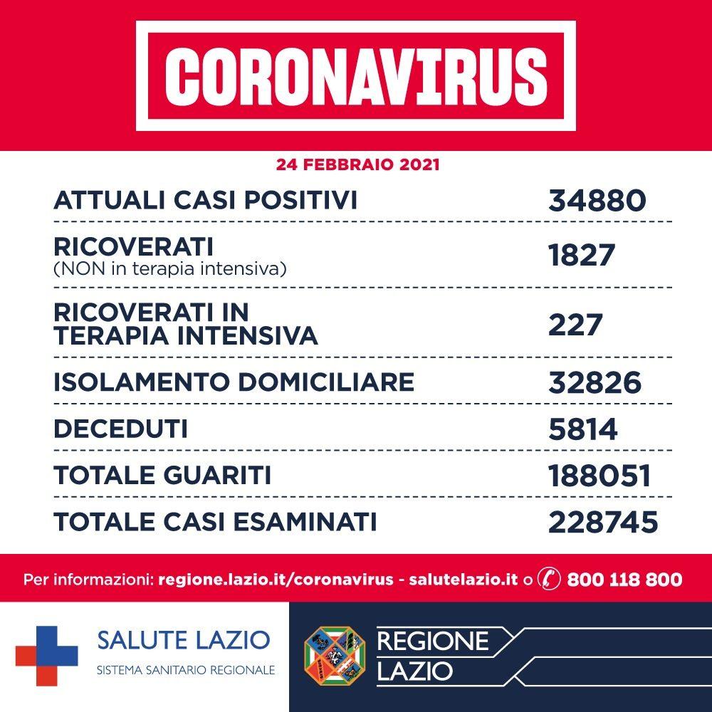 Covid:Nel Lazio Rt sotto 1 'ma altissimo livello attenzione'