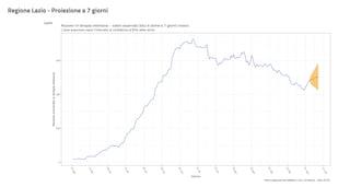 Perché il Lazio è rimasto in zona gialla (ma gli ultimi dati preoccupano)