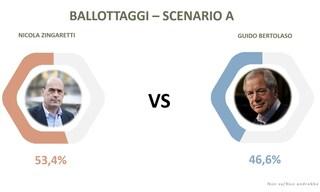 Sondaggi elezioni comunali Roma 2021: solo Zingaretti e Calenda vincerebbero contro Bertolaso