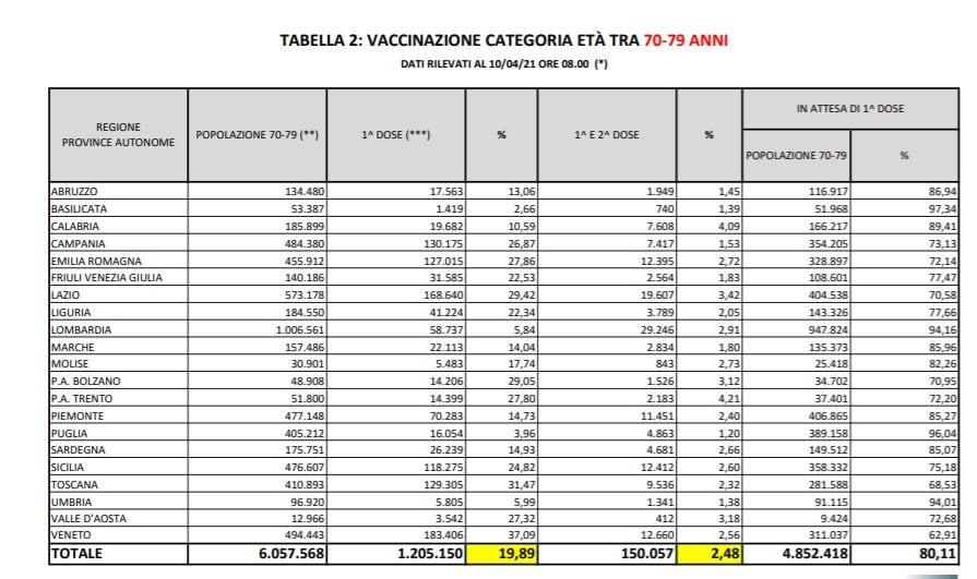 Dati governo italiano