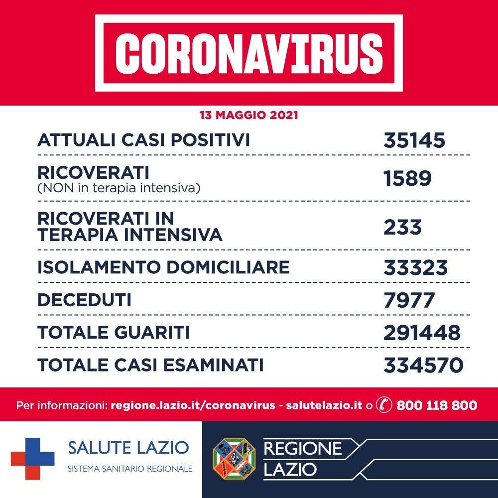 Lazio, D'Amato: forte frenata dei contagi nella regione, 635 casi