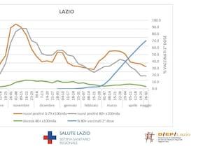 Grazie al vaccino nel Lazio il tasso di mortalità per Covid-19 è crollato del 95% negli over 80