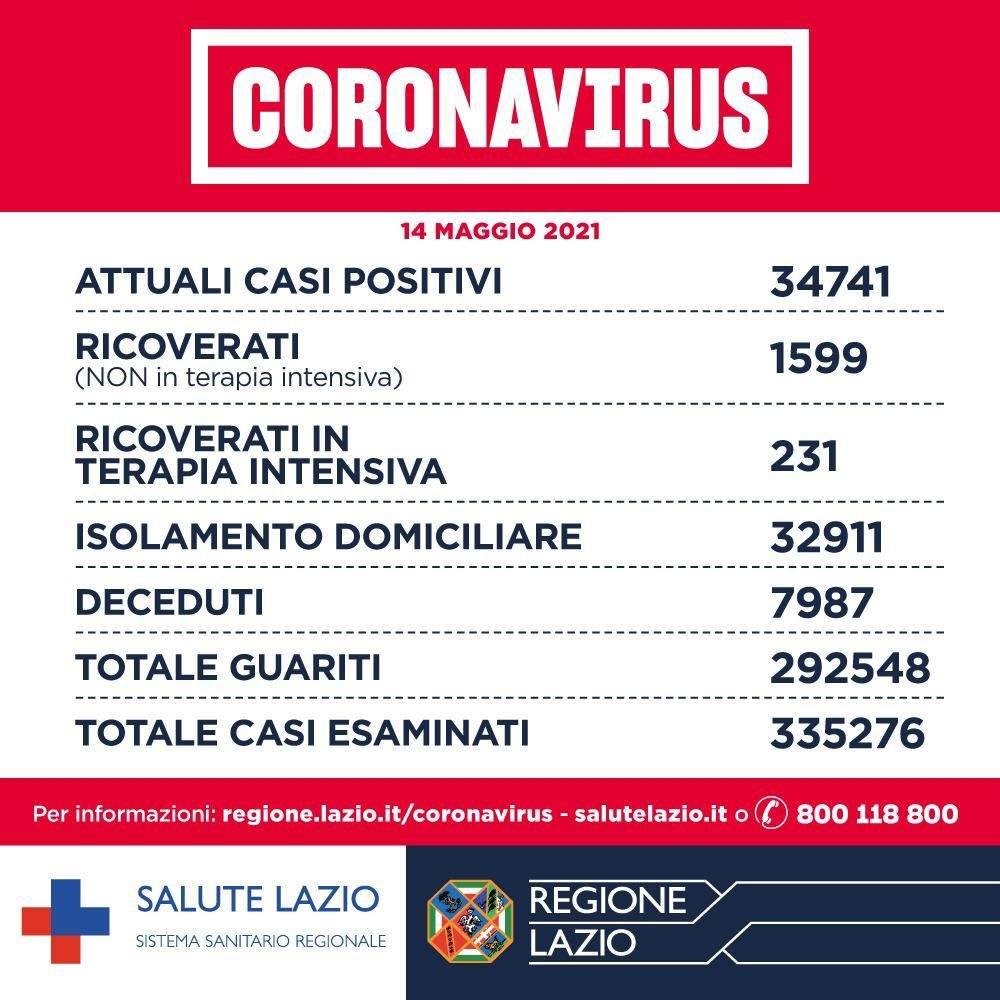 https://staticfanpage.akamaized.net/wp-content/uploads/sites/28/2021/05/bollettino-coronavirus-14-maggio.jpeg