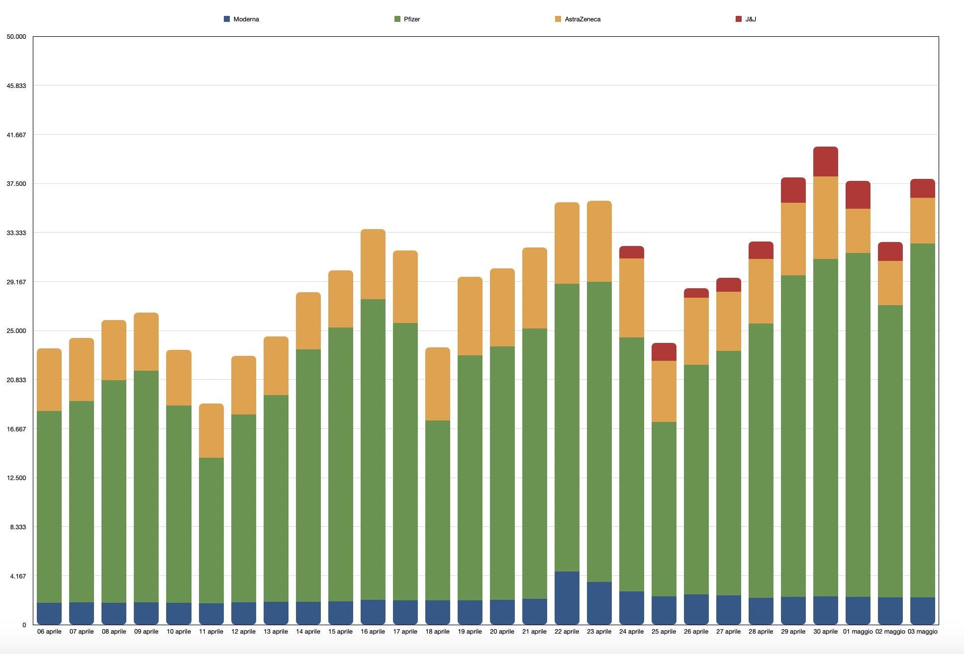 Quanti vaccini vengono somministrati ogni giorno nel Lazio