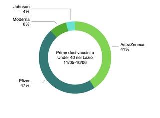 Il Lazio è la Regione che ha somministrato più dosi di Astrazeneca ai giovani: che succede ora
