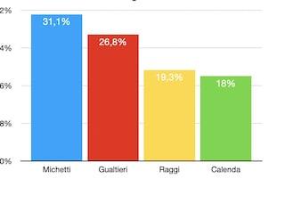 Elezioni comunali Roma 2021, media degli ultimi sondaggi: Michetti 31,8, Gualtieri 26,8, Raggi 19,3