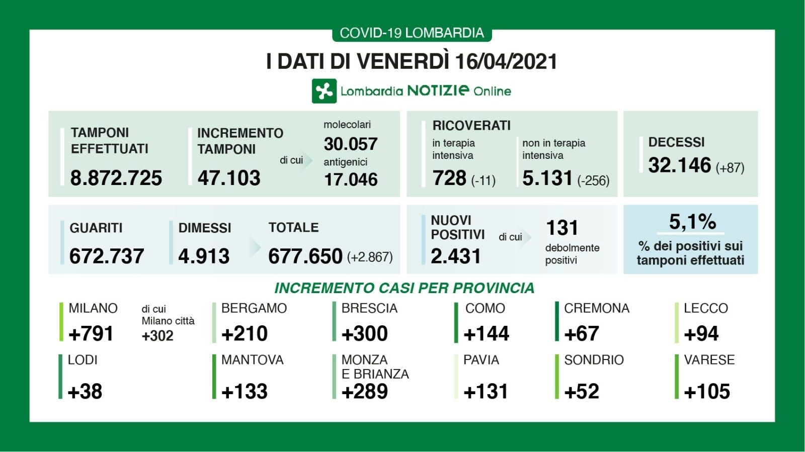 Covid Lombardia, oggi 2.431 contagi e 87 morti: dati 16 aprile