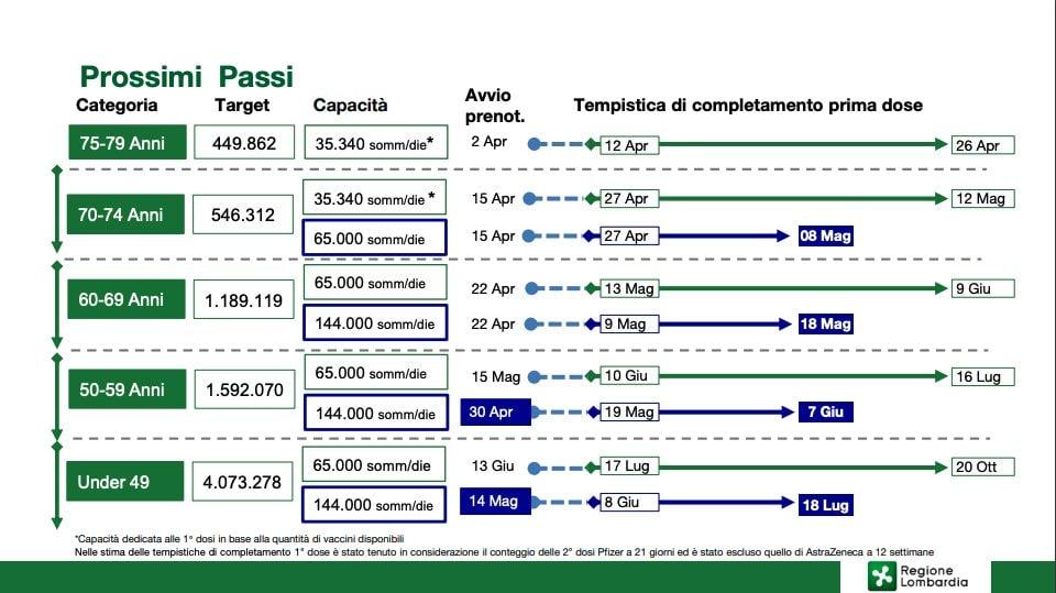 Covid Lombardia, 3.941 contagi e 97 morti: bollettino del 2 aprile