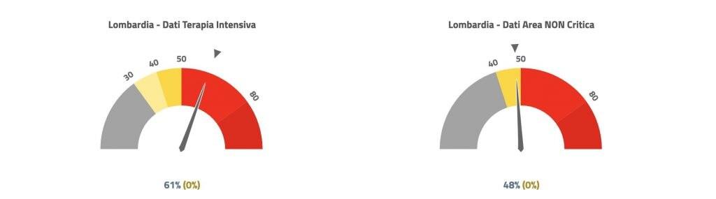 Percentuale di riempimento dei letti nei reparti ospedalieri in Lombardia (dati Agenas)
