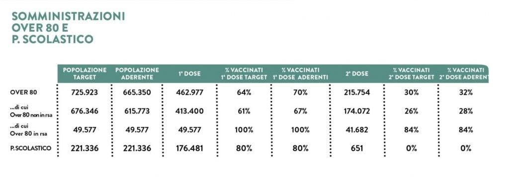 I dati sulle vaccinazioni aggiornati al 5 aprile (fonte: Regione Lombardia)