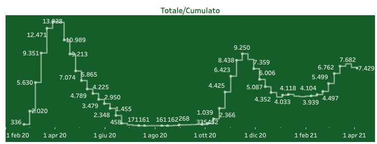 Andamento di ricoveri in area non critica di pazienti Covid–19 in Lombardia (Dati: Regione Lombardia)