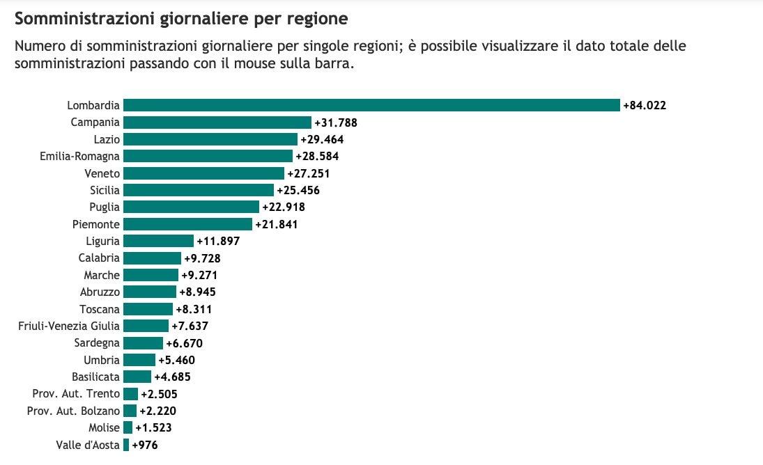 Il dato di somministrazioni giornaliere del 27 aprile 2021 (Fonte: Regione Lombardia su dati caricati su GitHub – https://github.com/italia/covid19–opendata–vaccini)