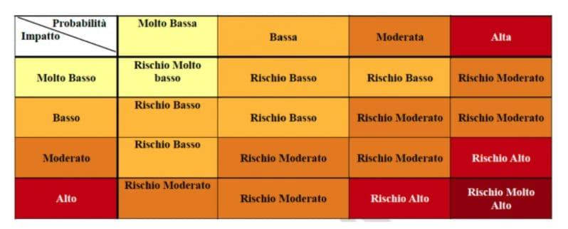 La matrice di attribuzione del rischio